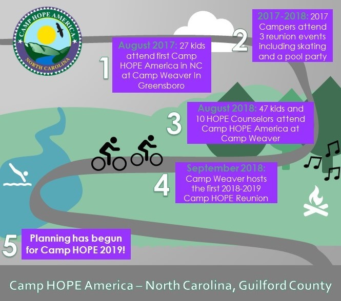 Camp HOPE | Guilford County, NC