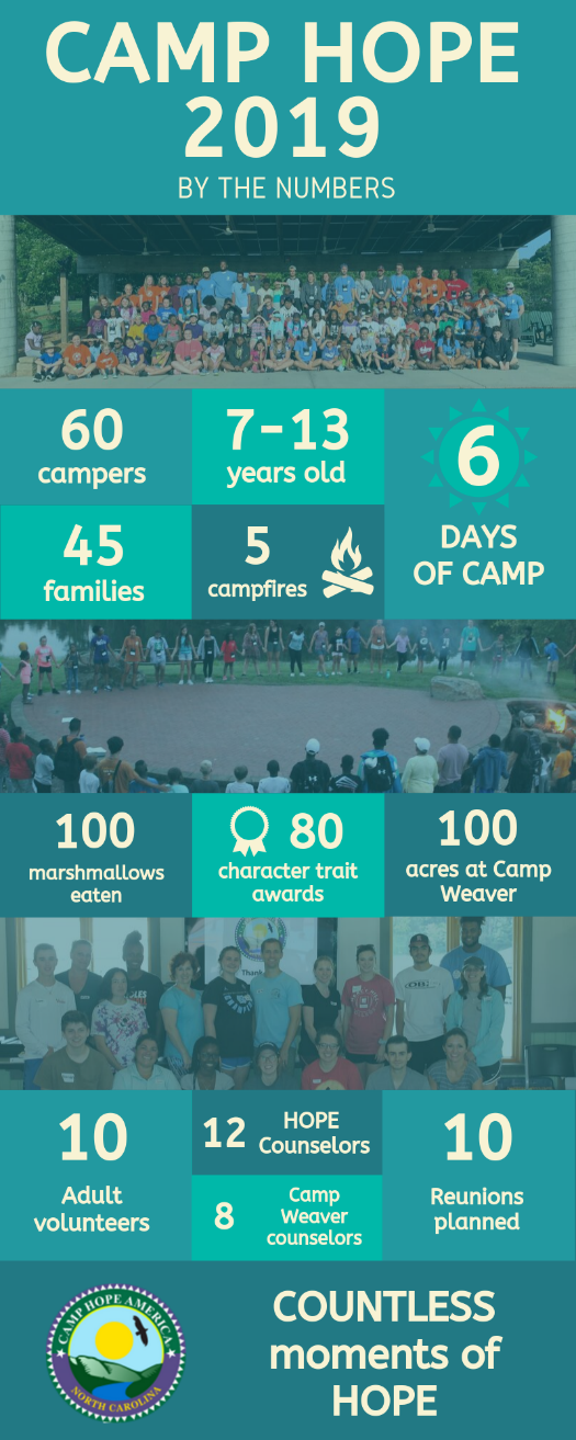camp hope 2019 by the numbers